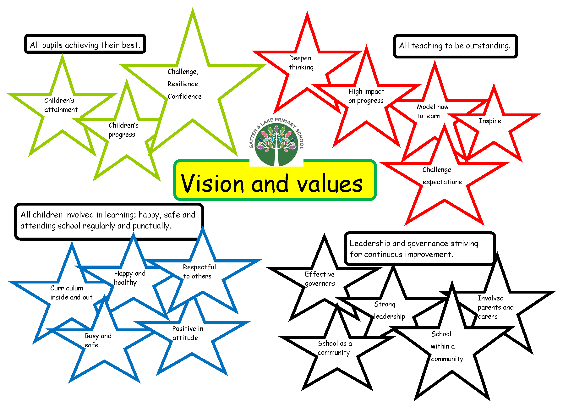 schools and organisations aims and values The values guide the perspective of the organization as well as its actions writing down a set of commonly-held values can help an organization define its culture and beliefs.